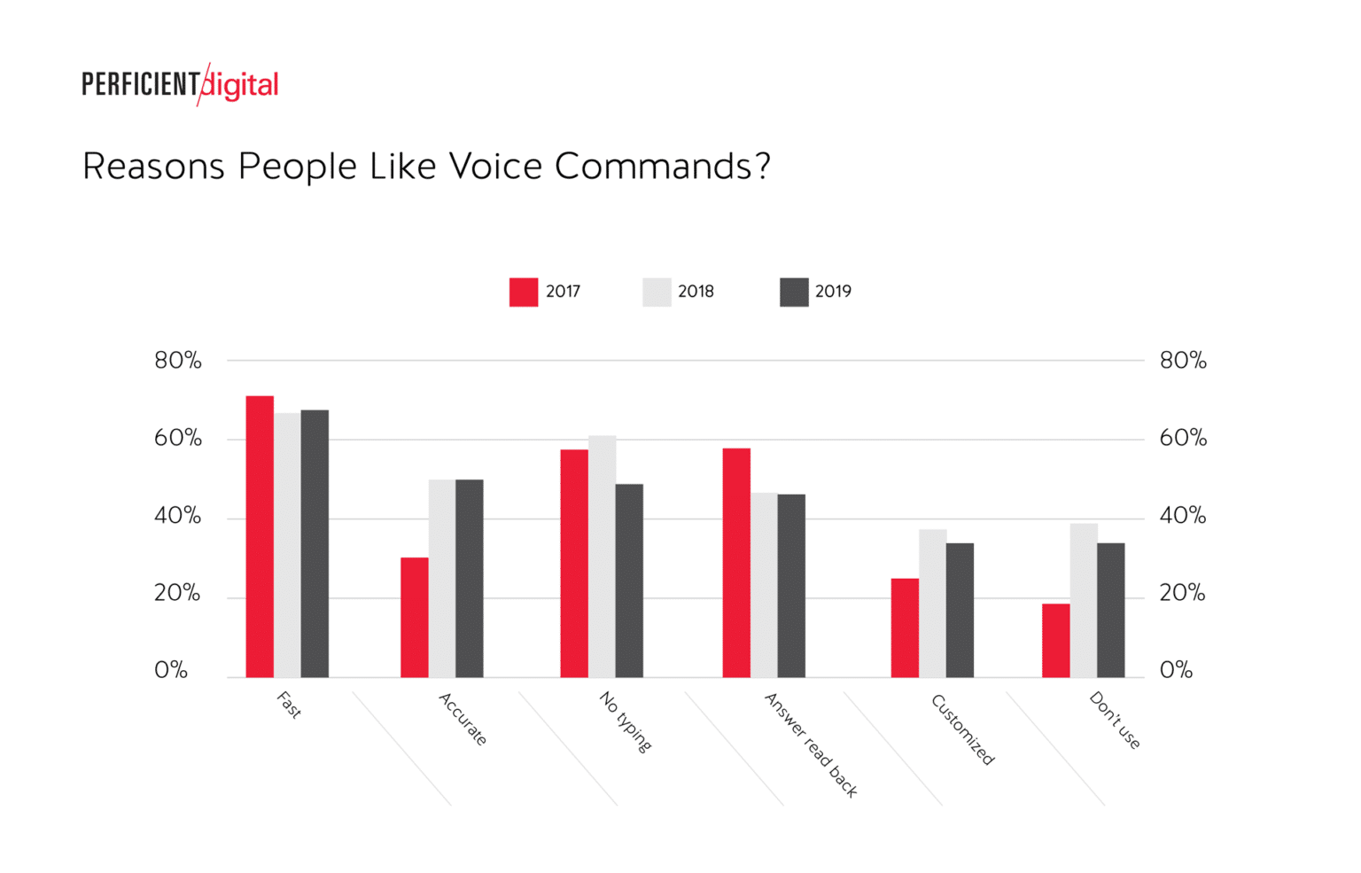 Voice Search Optimization 3