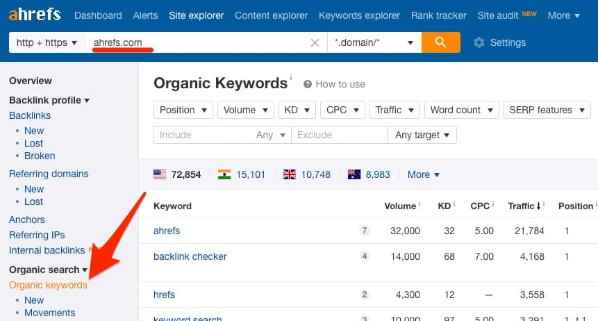 Cannibalization of keywords 3